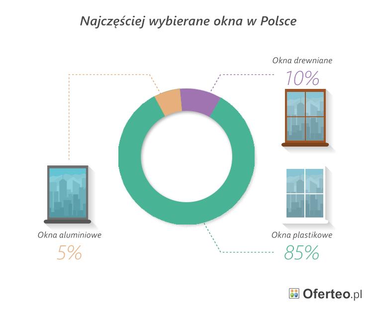 najczesniej_wybierane_okna_